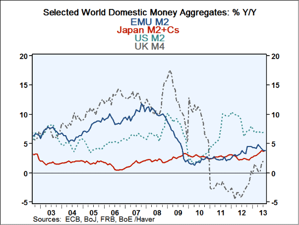 japans annual money supply growth rate essay